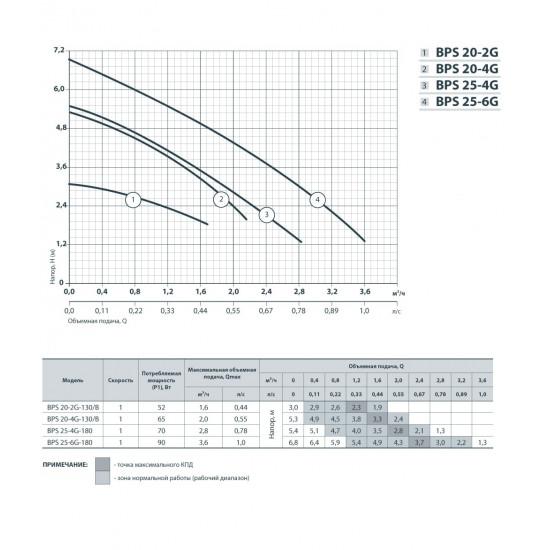 """BPS 20-4G-130/B """"Насосы+Оборудование"""", присоединительный комплект"""