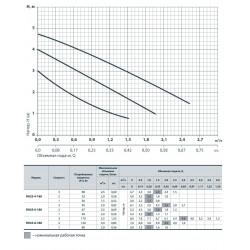 RH 20-6-130 Rudes насос циркуляционный