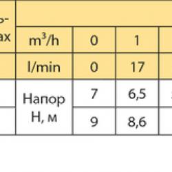 """Дренажно-фекальный насос """"Rudes"""" DRQ370F(400 вт + 167 л/мин + 9 м)"""