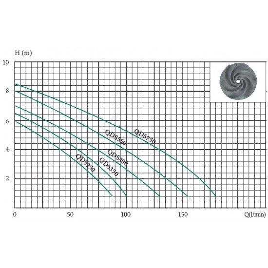 Дренажный насос Euroaqua QDS 350 (350Вт+100л/мин+напор-7м)