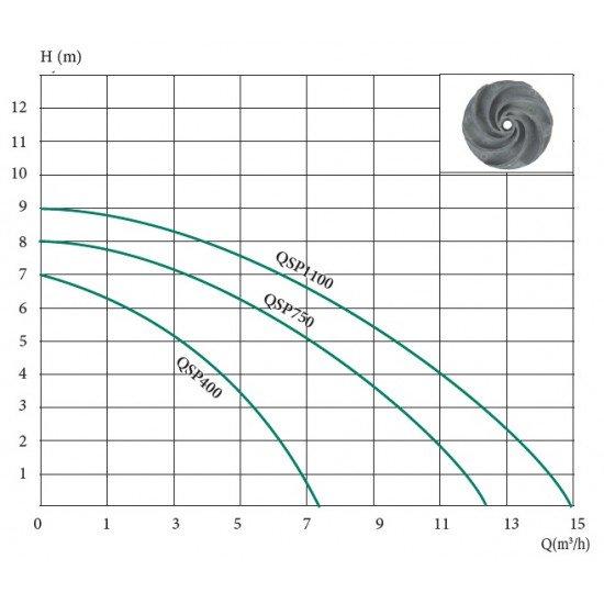 Дренажный насос Euroaqua QSP400 (400Вт+125л/мин+напор-7м)