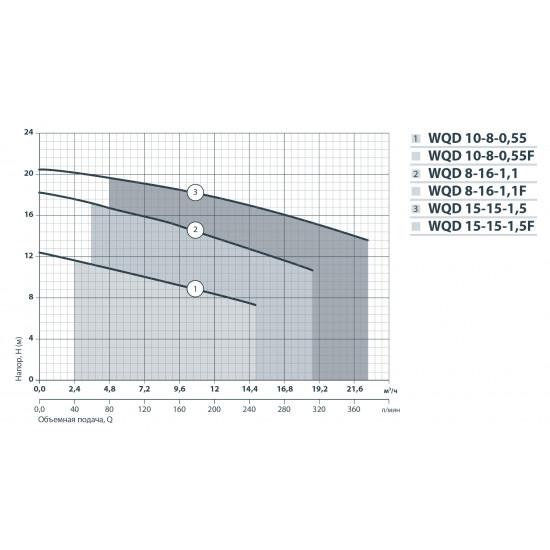 """Дренажный насос DSP550PD(550Вт+192л/мин+напор:7,5 м+медь)""""Насосы+Оборудование"""""""