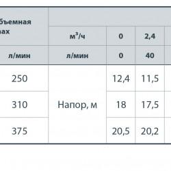 """Дренажный насос DSP750PD(750вт+242л/мин+напор:9м+медь)""""Насосы+Оборудование"""""""