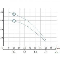 Глубинный насос для скважин 0.55 кВт H 85(55)М Q 40(25)л/мин Ø66ММ Aquatica (DONGYIN) (777073)