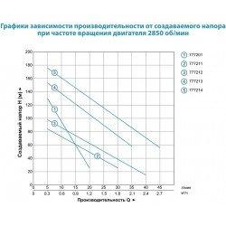 Шнековый глубинный насос  (0.5 кВт напор 100 м, 40л/мин) скважиный Aquatica (DONGYIN) 4QGD1.8-50-0.5 (777212)