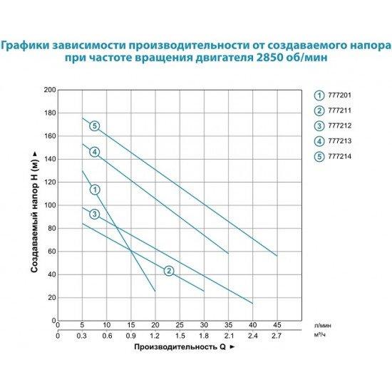 Шнековый (0.37кВт напор: 106м 18л/мин) глубинный насос для скважины Aquatica (DONGYIN) 3QGD0.8-50-0.37  (777201)