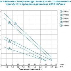 Вихревой глубинный насос для скважины Aquatica 3SKm75 (0.55 кВт, напор: 36 м, 40 л\мин) (DONGYIN) (777301)