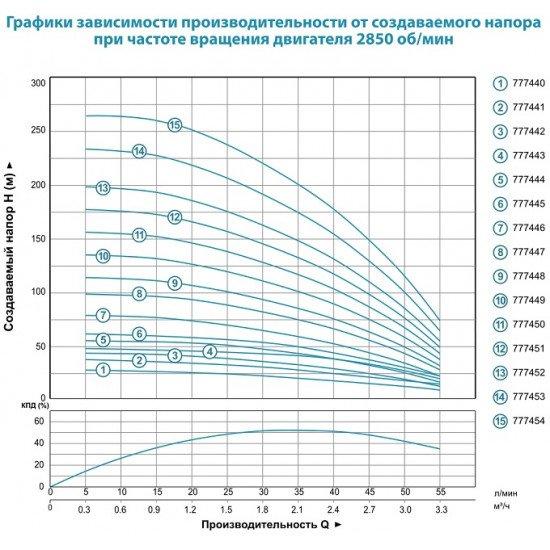 Насос центробежный скважинный Aquatica 4SEm2/6(777442)+0.25квт+42м+55л/минØ96мм+30м.кабеля
