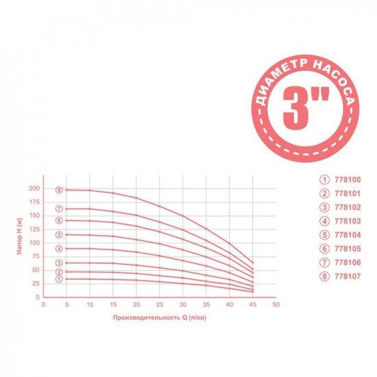водяной насос для скважины (1800 Вт, напор: 199 м, производит: 45 л/мин, Ø80 мм) Aquatica mid DONGYIN (778107)