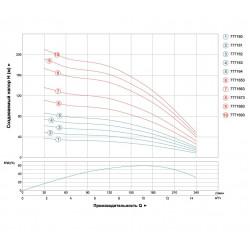 трехфазный глубинный насос DONGYIN 4SD10/22 Aquatica 7771663