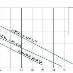 """глубинный насос (0.28кВт, напор: 56м, 20л/мин) 3QGD 0.8-40-0.28 """"EuroAqua"""""""