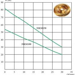 Вихревой глубинный насос 3SKm 100 ( 750 Вт - 50 л/мин - напор: 54 м, Ø 75 мм) EuroAqua