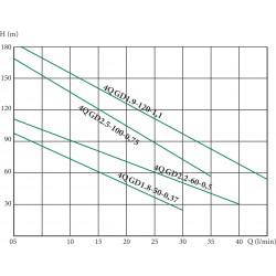 глубинный насос 4QGD 1.2-50-0.37 Euroaqua