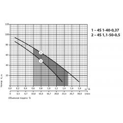 """4S 1-40-0,37 (430 Вт - 28.3 л/мин - напор: 92 м) """"RUDES"""" глубинный насос для скважин"""