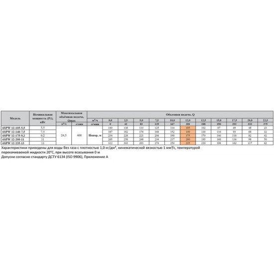 6SPW 12-175-9,2 Sprut глубинный насос для скважин