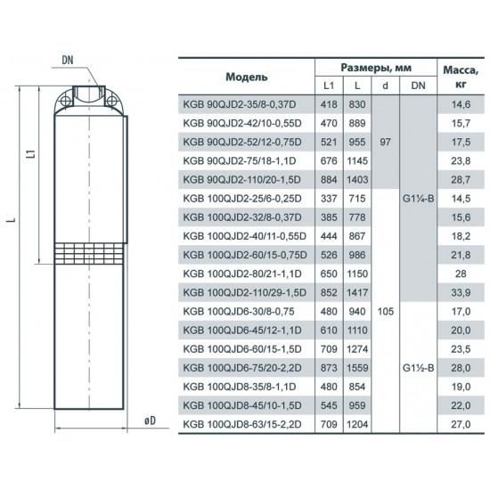 "KGB 90QJD2-75/18-1.1D ""Насосы+Оборудование"""
