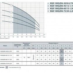"""Насос для полива (3.1 кВт, напор: 120 м, производит: 167 л/мин) огорода из скважины KGB 100QJD6-75-20-2.2D (105 мм) """"Насосы+Оборудование"""""""