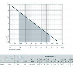 4SKm 100 (110 мм -1000 Вт - 63 л/мин - напор: 60 м) Rudes глубинный насос для скважин