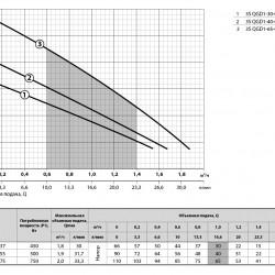 Шнековый глубинный насос (0.45 кВт, напор: 66м, 30 л/мин) 3S QGD 1-30-0,37 SPRUT
