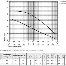 Канализационная станция Sprut WCLIFT800/4F гарантия 18 месяцев