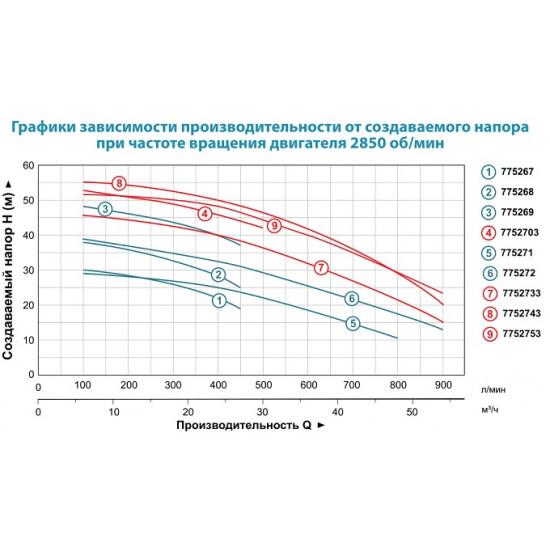 ACm400C2 775272 (4000 Вт - 900 л/мин - напор: 38.5 м - медь) Aquatica насос центробежный однофазный