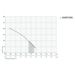 """AUDP750A/24L(UA)830 Вт 35 л/мин напор 65 м """"Насосы+Оборудование"""""""