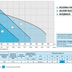 """AUQB 60/E2 (UA) (370 Вт - 35 л/мин - напор: 40 м) """"Насосы+Оборудование"""" насосная станция"""