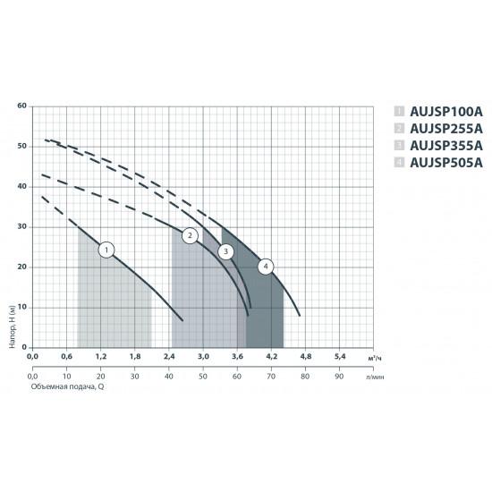 AUJSP 255A24L (UA) (1000 Вт - 63 л/мин - напор: 44 м) Sprut Насосная станция