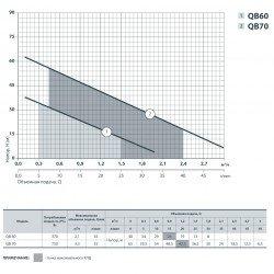 QB-60 (370 Вт - 35 л/мин - напор: 40 м - медь) SPRUT насос вихревой