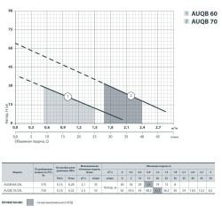 купить насосную станцию AUQB 60/24L (UA) (370 Вт - 35 л/мин - напор: 40 м) SPRUT