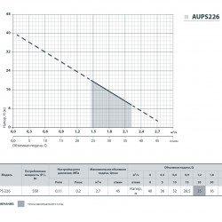 """AUPS-226 (550 Вт - 45 л/мин - напор: 40 м) """"Насосы+Оборудование"""" насосная станция мини"""