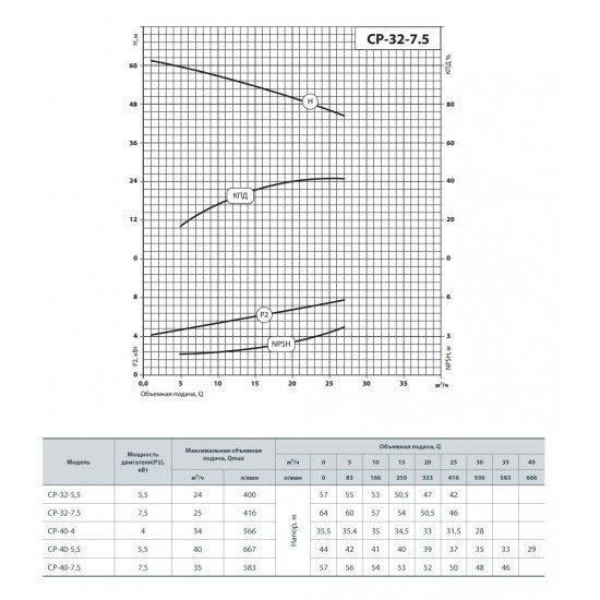 """CP 32-5.5 """"Насосы+Оборудование"""" насос поверхностный центробежный поверхностный"""