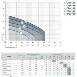 """CPm 146 (780 Вт - 101 л/мин - напор: 25 м) """"Насосы+ Оборудование"""" насос поверхностный"""