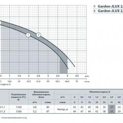 """Garden JLUX 2,4-30/1,1 (1100 Вт - 70 л/мин - напор: 45 м) """"Насосы+Оборудование"""" насос поверхностный центробежный самовсасывающий"""