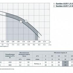"""Garden JLUX (650 Вт - 50 л/мин - напор: 35 м) 1,5-25/0,65 """"Насосы+Оборудование"""" насос центробежный самовсасывающий"""