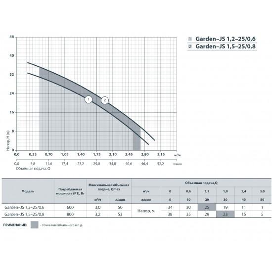 """Garden JS 1,2-25/0,6 (600 Вт - 50 л/мин - напор: 34 м) """"Насосы+Оборудование"""" насос поверхностный центробежный самовсасывающий"""