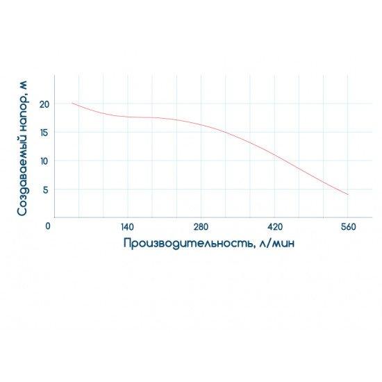 центробежный насос WETRON 775025