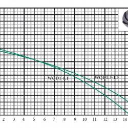 """Фекальный насос""""EuroAqua""""WQD1-1,1F(1.1квт+166л/мин+напор10м+медь)+поплавок"""