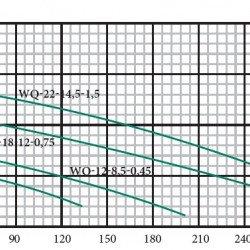 WQ-8-7-0.18 Фекальный насос Euroaqua