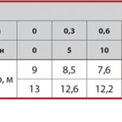"""Повышающий насос GPD 15-9А """"SPRUT"""" (105 Вт, напор: 9 м, производит: 25 л/мин)"""